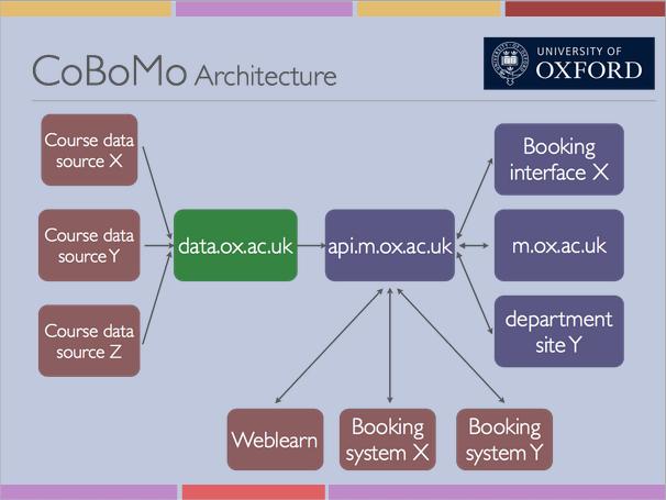 CoMoBo data flows
