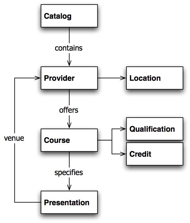 xcri-cap 1.2 structure