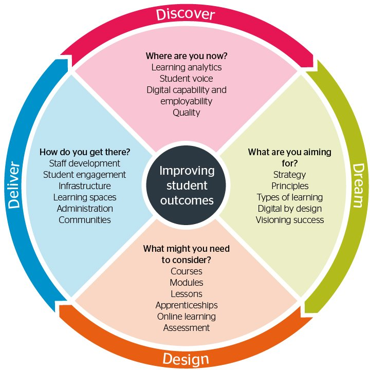 Designing Learning And Assessment In A Digital Age New Guide For Higher And Further Education Jisc Student Experience Blog